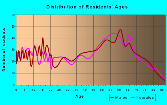 Age and Sex of Residents in zip code 96064