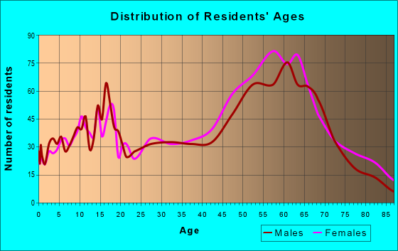 Age and Sex of Residents in zip code 96067