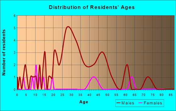 Age and Sex of Residents in zip code 96068