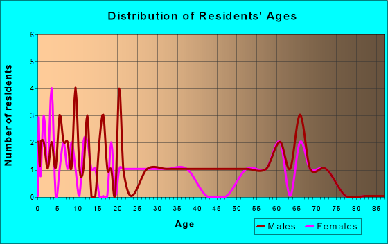 Age and Sex of Residents in zip code 96116