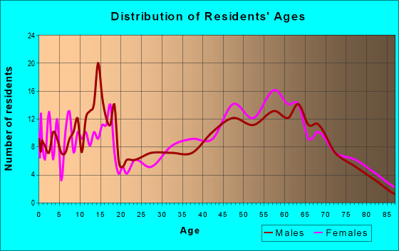 Age and Sex of Residents in zip code 96118