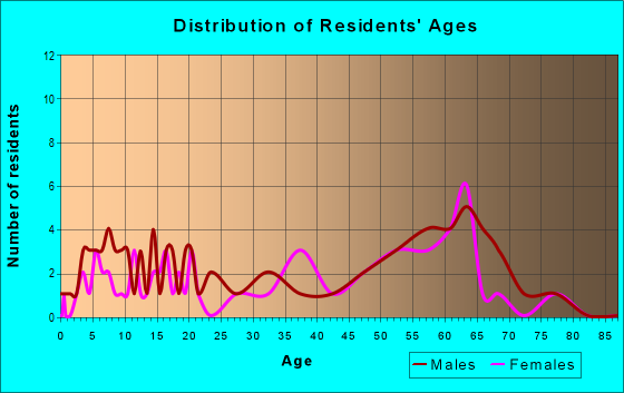Age and Sex of Residents in zip code 96121