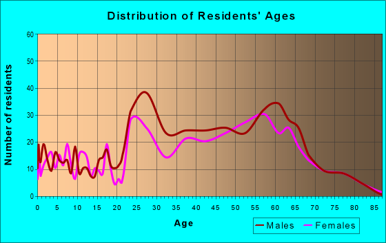 Age and Sex of Residents in zip code 96145