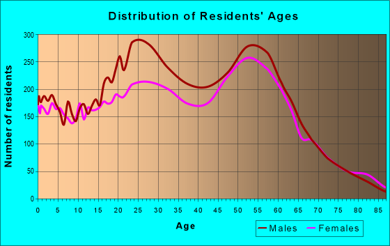 Age and Sex of Residents in zip code 96150