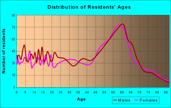 Age and Sex of Residents in zip code 96704