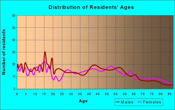 Age and Sex of Residents in zip code 96705