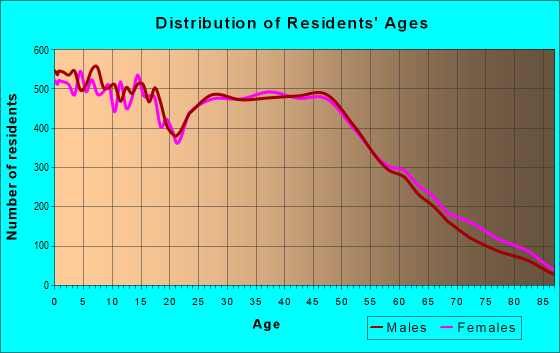 Age and Sex of Residents in zip code 96706