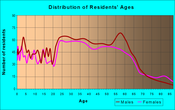 Age and Sex of Residents in zip code 96712