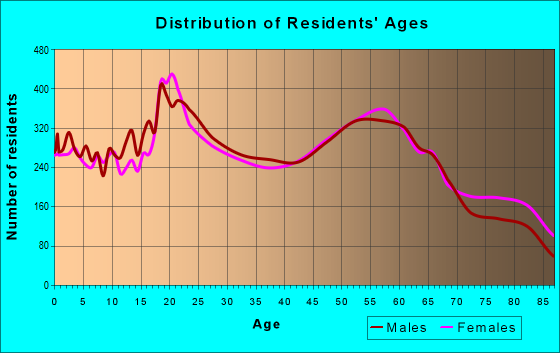 Age and Sex of Residents in zip code 96720