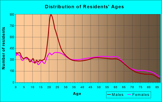 Age and Sex of Residents in zip code 96734