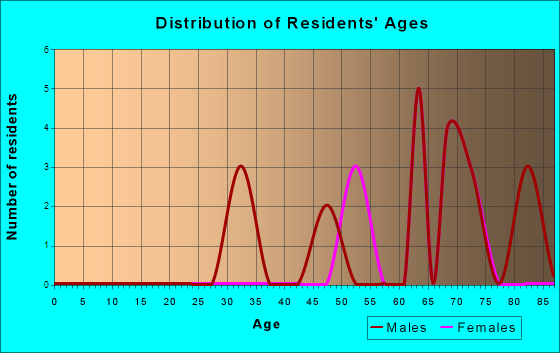 Age and Sex of Residents in zip code 96742