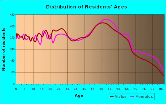 Age and Sex of Residents in zip code 96744