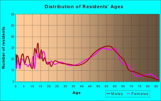 Age and Sex of Residents in zip code 96760