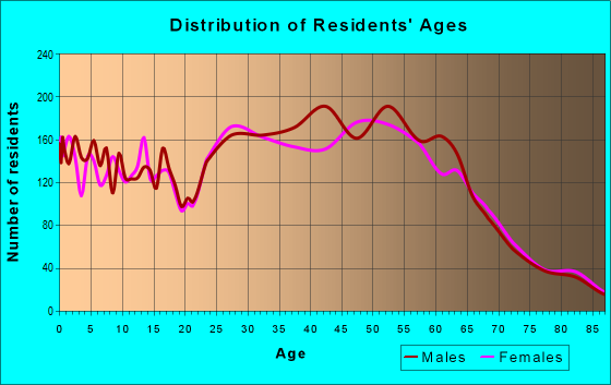Age and Sex of Residents in zip code 96761