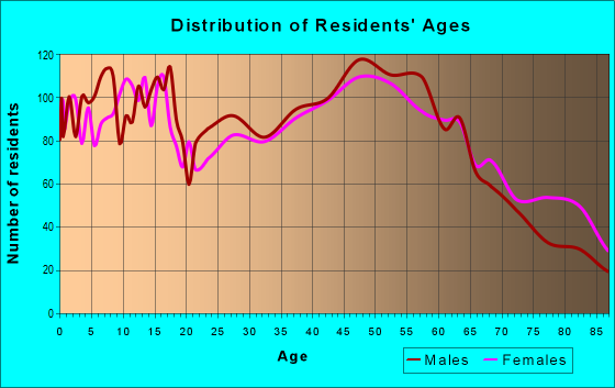 Age and Sex of Residents in zip code 96766