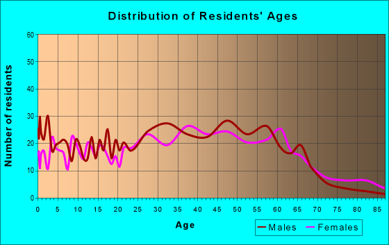 Age and Sex of Residents in zip code 96779