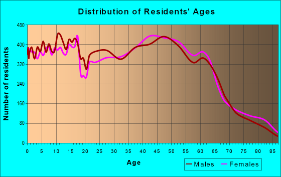 Age and Sex of Residents in zip code 96789