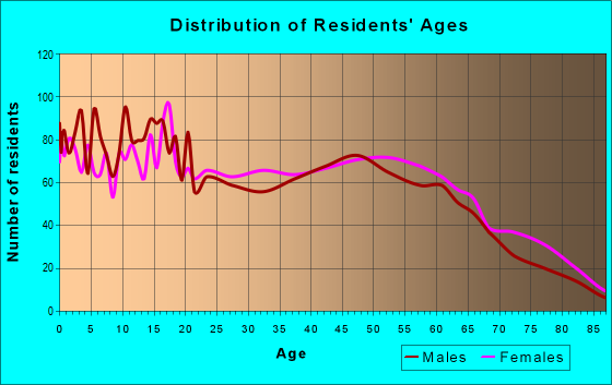Age and Sex of Residents in zip code 96795