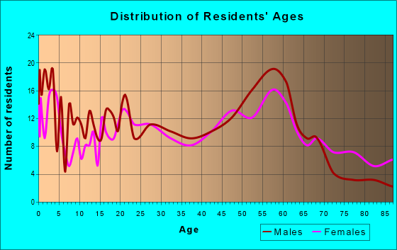 Age and Sex of Residents in zip code 96796