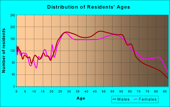 Age and Sex of Residents in zip code 96813