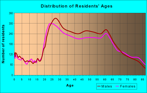 Age and Sex of Residents in zip code 96815