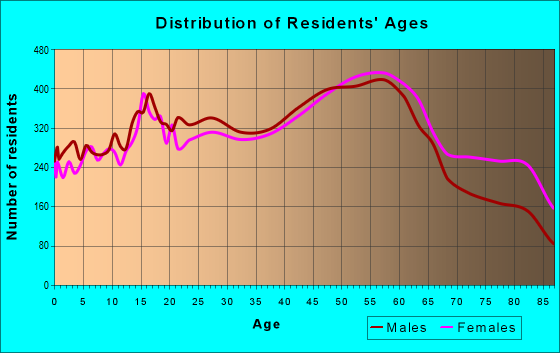 Age and Sex of Residents in zip code 96817