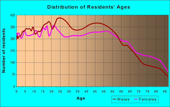 Age and Sex of Residents in zip code 96819