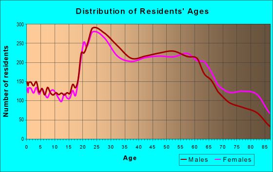 Age and Sex of Residents in zip code 96826