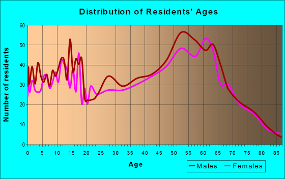 Age and Sex of Residents in zip code 97002