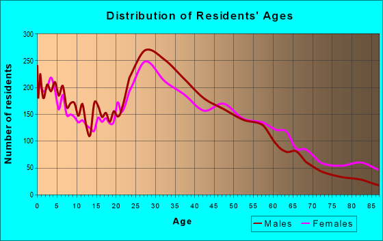 Age and Sex of Residents in zip code 97005