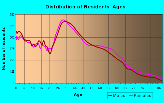 Age and Sex of Residents in zip code 97006