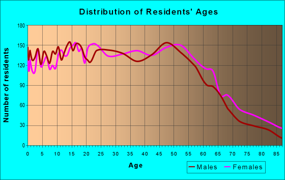 Age and Sex of Residents in zip code 97015