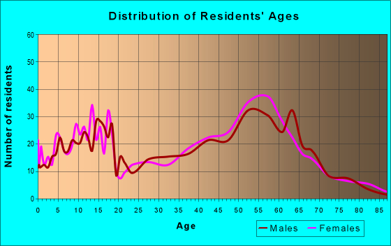 Age and Sex of Residents in zip code 97019