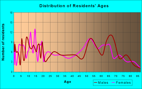 Age and Sex of Residents in zip code 97021