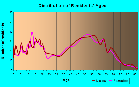 Age and Sex of Residents in zip code 97022