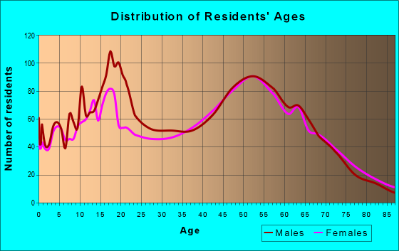 Age and Sex of Residents in zip code 97023