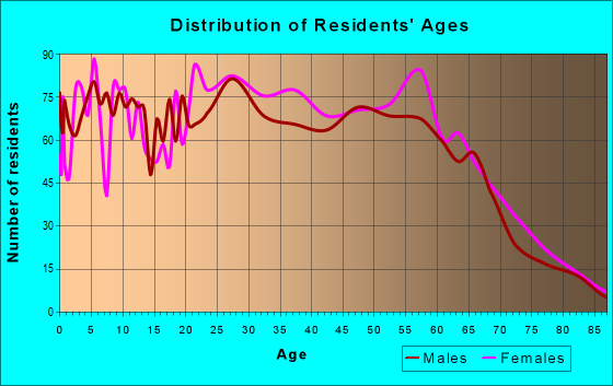 Age and Sex of Residents in zip code 97024