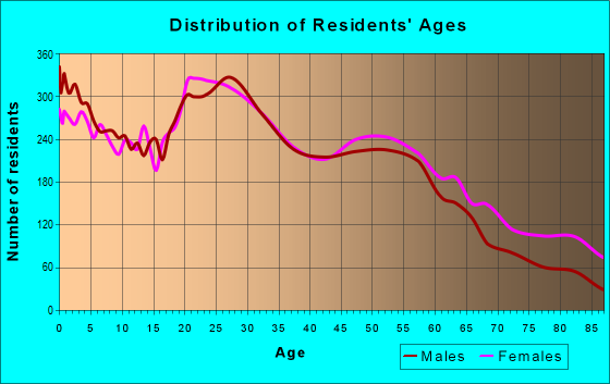 Age and Sex of Residents in zip code 97030