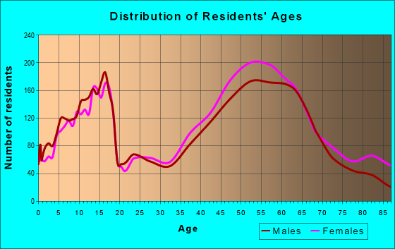 Age and Sex of Residents in zip code 97034