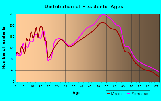 Age and Sex of Residents in zip code 97035