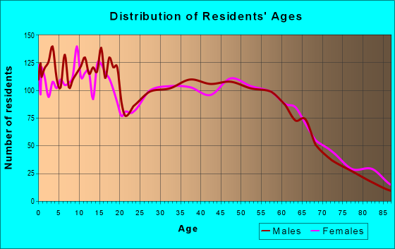 Age and Sex of Residents in zip code 97038