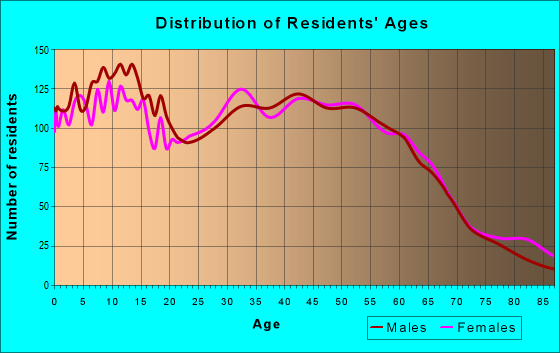 Age and Sex of Residents in zip code 97051