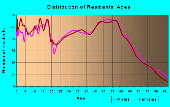 Age and Sex of Residents in zip code 97055
