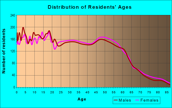 Age and Sex of Residents in zip code 97060