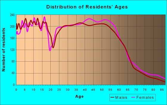 Age and Sex of Residents in zip code 97062