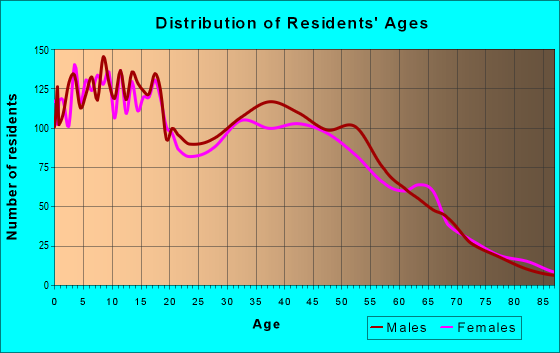 Age and Sex of Residents in zip code 97113