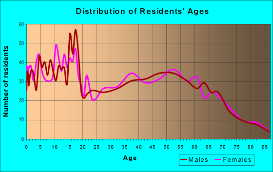 Age and Sex of Residents in zip code 97114