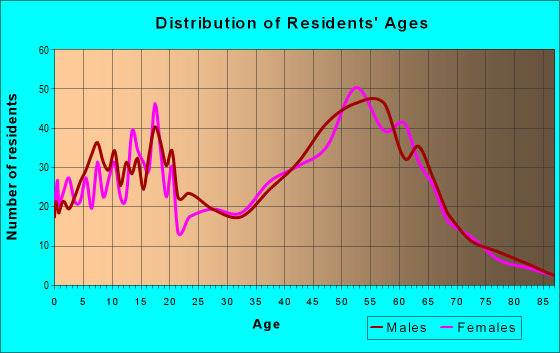 Age and Sex of Residents in zip code 97119