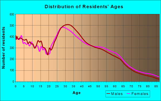 Age and Sex of Residents in zip code 97124