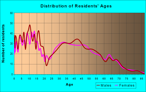 Age and Sex of Residents in zip code 97127